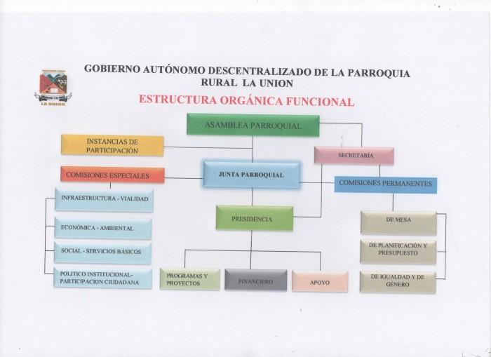 ORG. FUNCIONAL